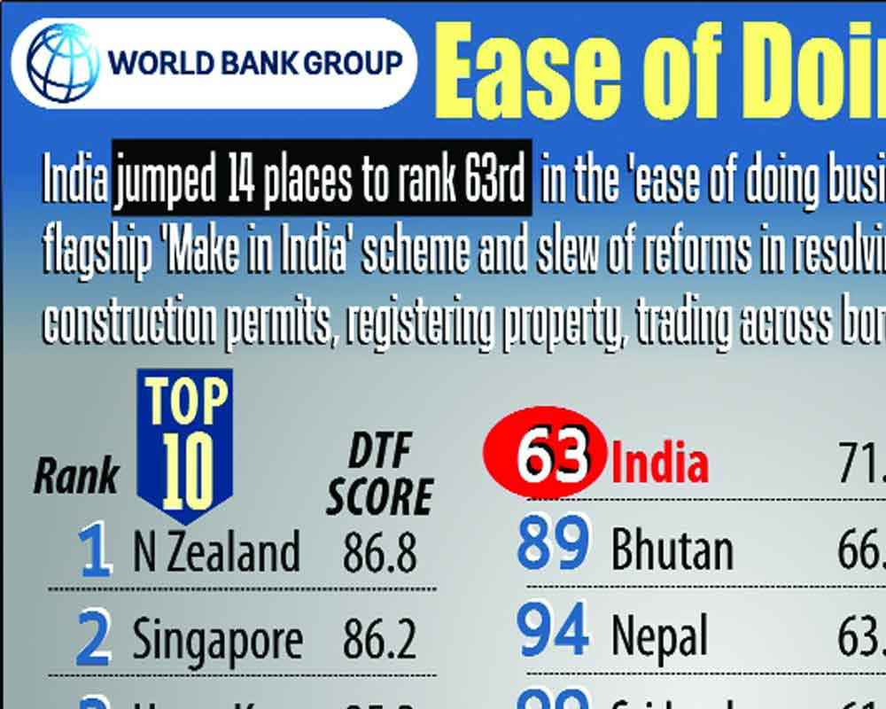 World Bank Ease Of Doing Business 2020.India Jumps 14 Places On Ease Of Doing Business List