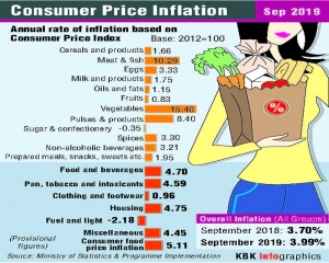 Retail inflation scales 14-month high