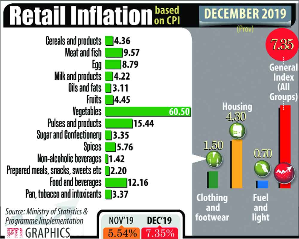 7.3% inflation ties Budget down